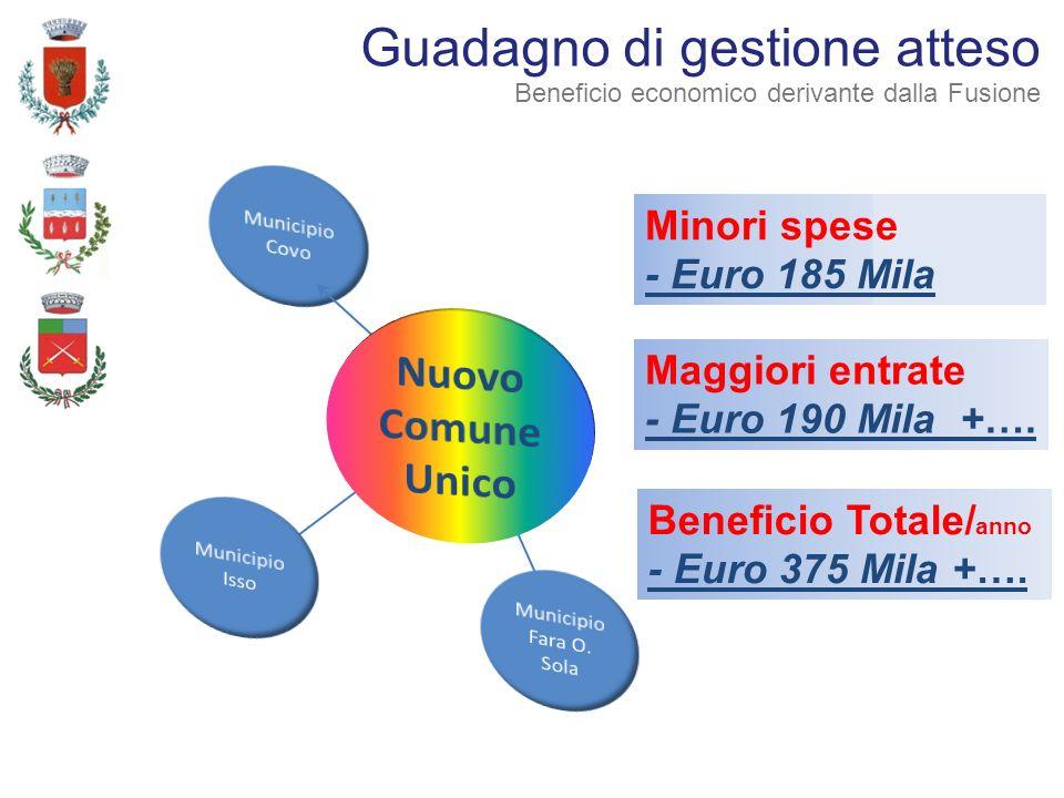 Minori spese - Euro 185 Mila Guadagno di gestione atteso Beneficio economico derivante dalla Fusione Maggiori entrate - Euro 190 Mila +…. Beneficio To