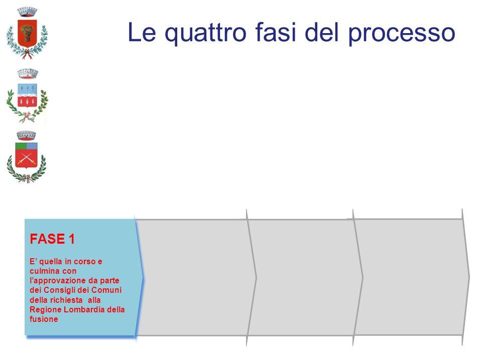 Le quattro fasi del processo FASE 1 E quella in corso e culmina con lapprovazione da parte dei Consigli dei Comuni della richiesta alla Regione Lombardia della fusione FASE 1 E quella in corso e culmina con lapprovazione da parte dei Consigli dei Comuni della richiesta alla Regione Lombardia della fusione