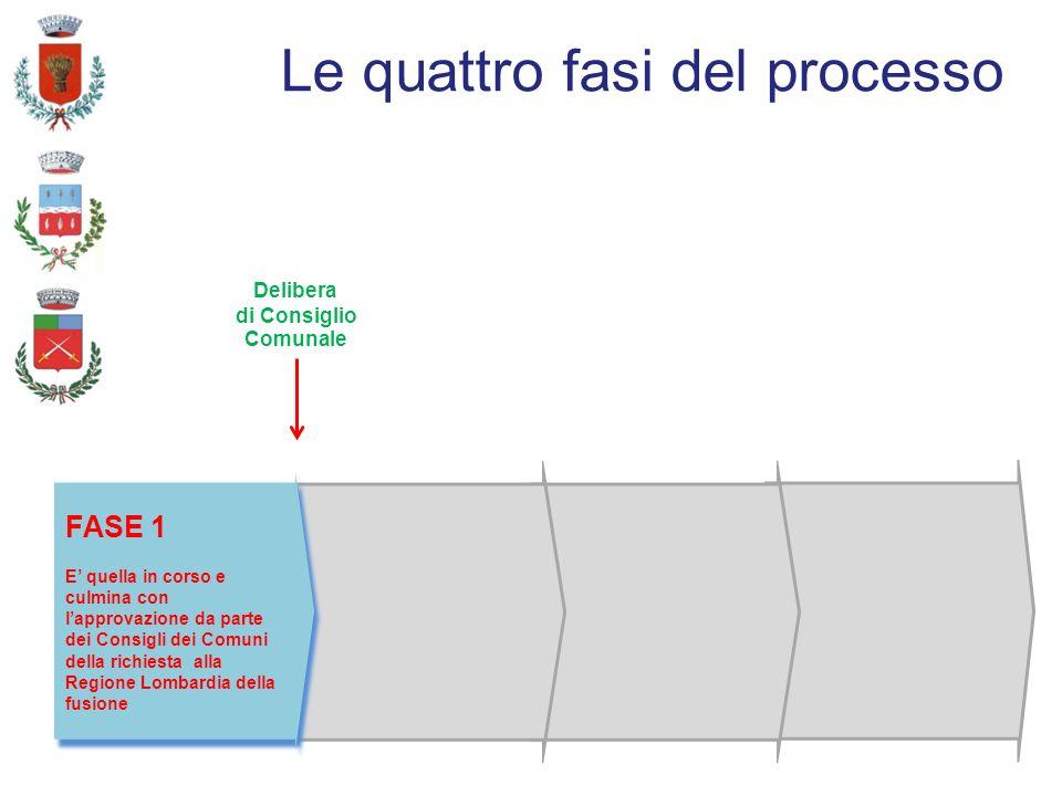 Le quattro fasi del processo Delibera di Consiglio Comunale FASE 1 E quella in corso e culmina con lapprovazione da parte dei Consigli dei Comuni della richiesta alla Regione Lombardia della fusione FASE 1 E quella in corso e culmina con lapprovazione da parte dei Consigli dei Comuni della richiesta alla Regione Lombardia della fusione