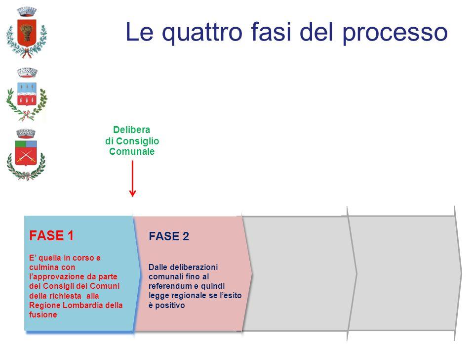 Le quattro fasi del processo FASE 1 E quella in corso e culmina con lapprovazione da parte dei Consigli dei Comuni della richiesta alla Regione Lombardia della fusione FASE 1 E quella in corso e culmina con lapprovazione da parte dei Consigli dei Comuni della richiesta alla Regione Lombardia della fusione Delibera di Consiglio Comunale FASE 2 Dalle deliberazioni comunali fino al referendum e quindi legge regionale se lesito è positivo