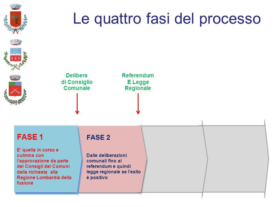 Le quattro fasi del processo FASE 1 E quella in corso e culmina con lapprovazione da parte dei Consigli dei Comuni della richiesta alla Regione Lombardia della fusione FASE 1 E quella in corso e culmina con lapprovazione da parte dei Consigli dei Comuni della richiesta alla Regione Lombardia della fusione Delibera di Consiglio Comunale FASE 2 Dalle deliberazioni comunali fino al referendum e quindi legge regionale se lesito è positivo Referendum E Legge Regionale