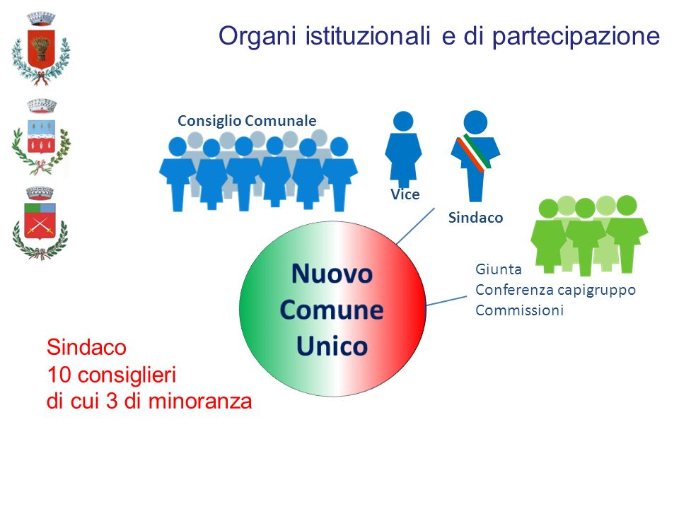 Organi istituzionali e di partecipazione Sindaco Consiglio Comunale Giunta Conferenza capigruppo Commissioni Sindaco 10 consiglieri di cui 3 di minoranza Vice