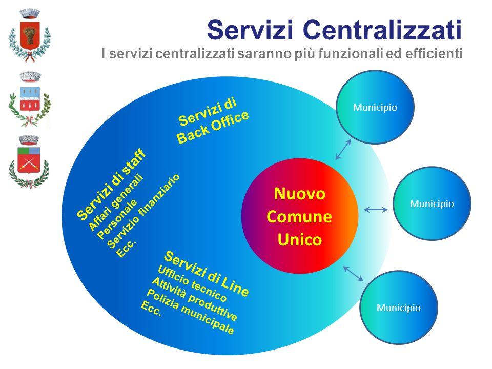 Municipio Servizi Centralizzati I servizi centralizzati saranno più funzionali ed efficienti Servizi di Back Office Servizi di staff Affari generali Personale Servizio finanziario Ecc.