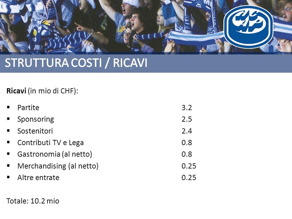 Ricavi (in mio di CHF): Partite3.2 Sponsoring2.5 Sostenitori2.4 Contributi TV e Lega0.8 Gastronomia (al netto)0.8 Merchandising (al netto)0.25 Altre entrate0.25 Totale: 10.2 mio
