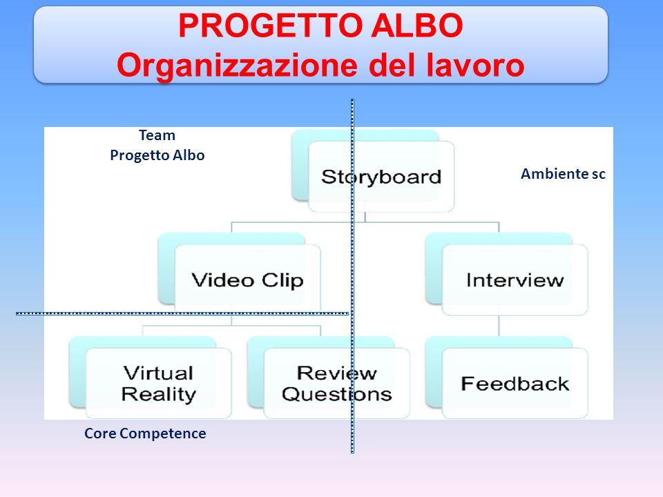 Team Progetto Albo Core Competence Ambiente sc PROGETTO ALBO Organizzazione del lavoro PROGETTO ALBO Organizzazione del lavoro
