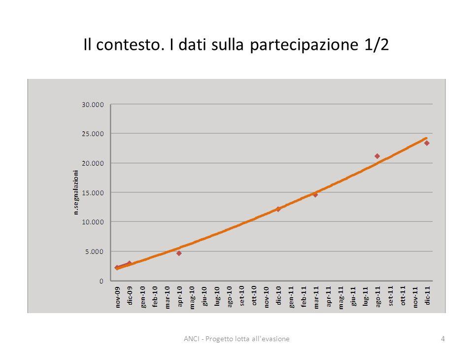 Il contesto. I dati sulla partecipazione 1/2 4ANCI - Progetto lotta all evasione