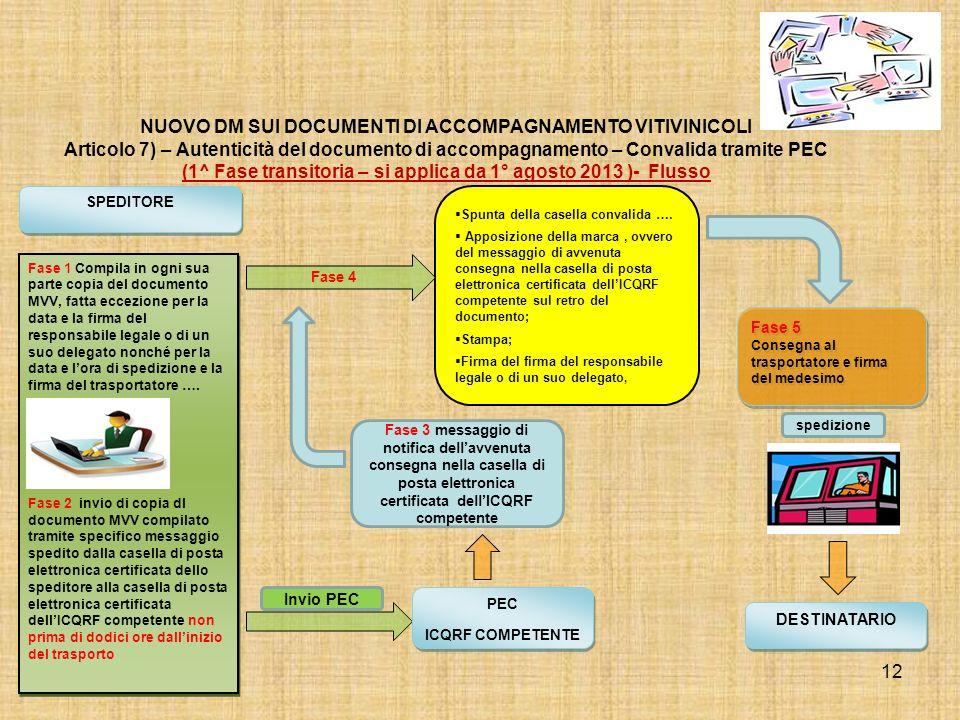 12 NUOVO DM SUI DOCUMENTI DI ACCOMPAGNAMENTO VITIVINICOLI Articolo 7) – Autenticità del documento di accompagnamento – Convalida tramite PEC (1^ Fase