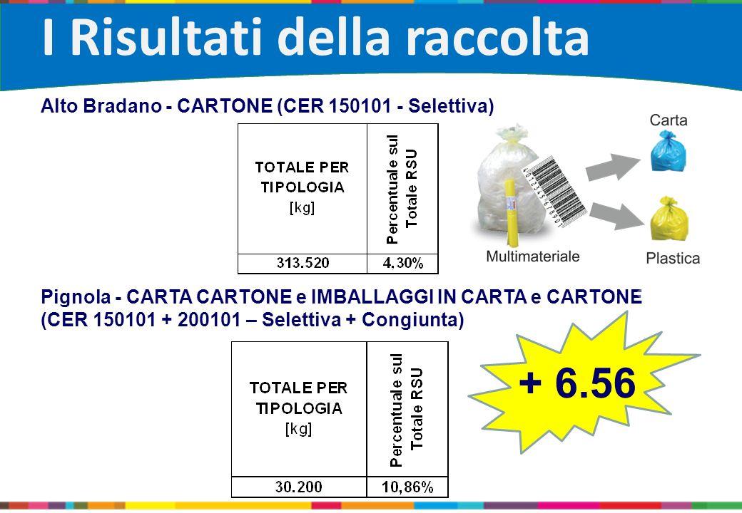 Alto Bradano - CARTONE (CER 150101 - Selettiva) Pignola - CARTA CARTONE e IMBALLAGGI IN CARTA e CARTONE (CER 150101 + 200101 – Selettiva + Congiunta)
