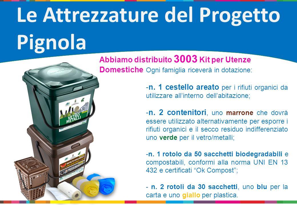 Le Attrezzature del Progetto Pignola Ogni famiglia riceverà in dotazione: -n. 1 cestello areato per i rifiuti organici da utilizzare allinterno dellab