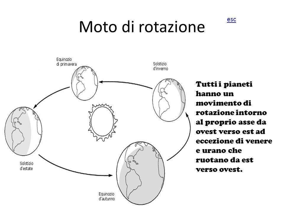 Moto di rotazione Tutti i pianeti hanno un movimento di rotazione intorno al proprio asse da ovest verso est ad eccezione di venere e urano che ruotan