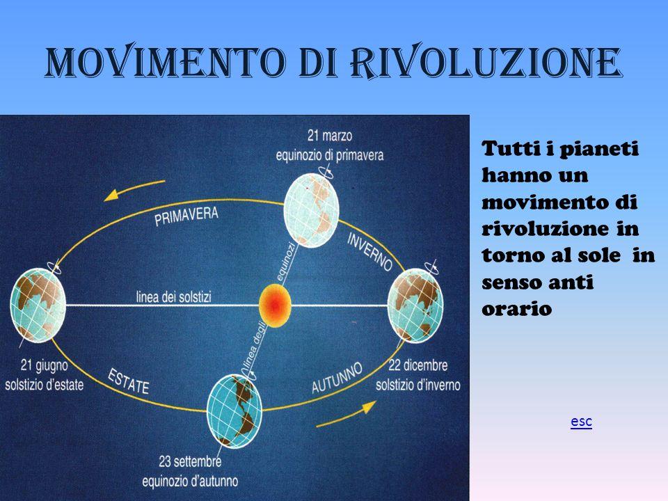 Movimento di rivoluzione Tutti i pianeti hanno un movimento di rivoluzione in torno al sole in senso anti orario esc