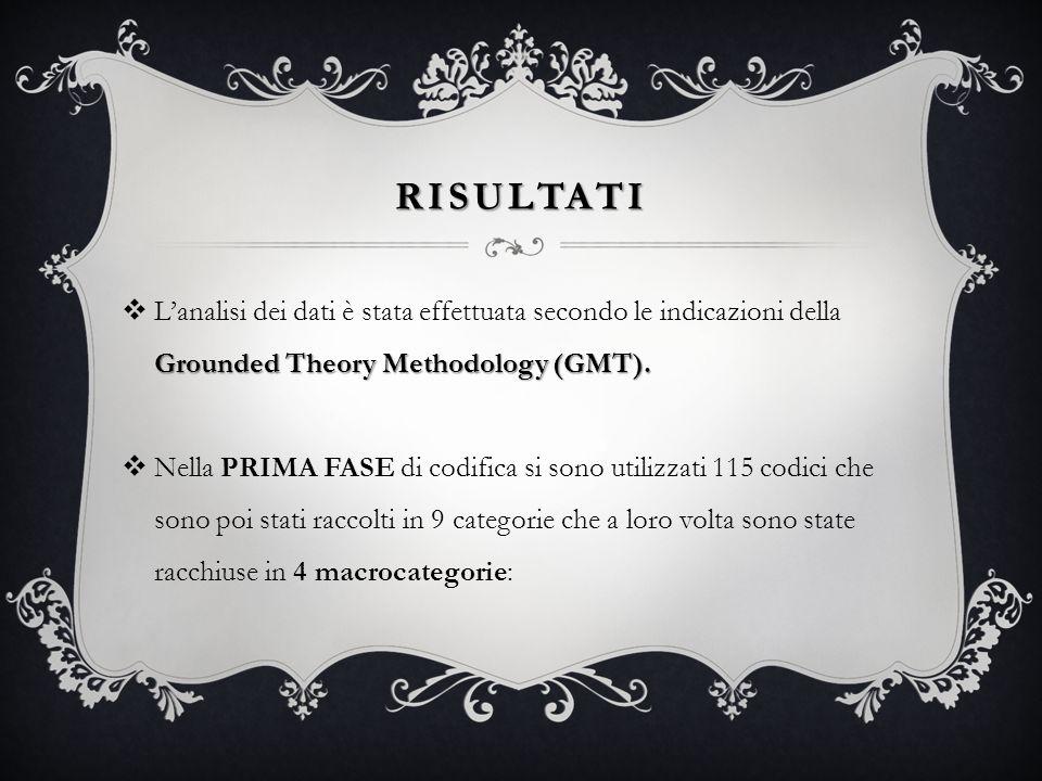 RISULTATI Grounded Theory Methodology (GMT). Lanalisi dei dati è stata effettuata secondo le indicazioni della Grounded Theory Methodology (GMT). Nell