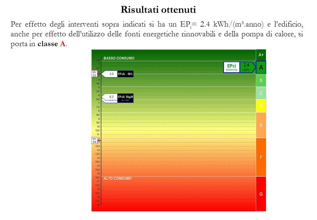 Risultati ottenuti Per effetto degli interventi sopra indicati si ha un EP i = 2.4 kWh/(m³.anno) e ledificio, anche per effetto dellutilizzo delle fonti energetiche rinnovabili e della pompa di calore, si porta in classe A.