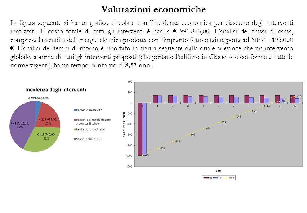 Valutazioni economiche In figura seguente si ha un grafico circolare con lincidenza economica per ciascuno degli interventi ipotizzati. Il costo total
