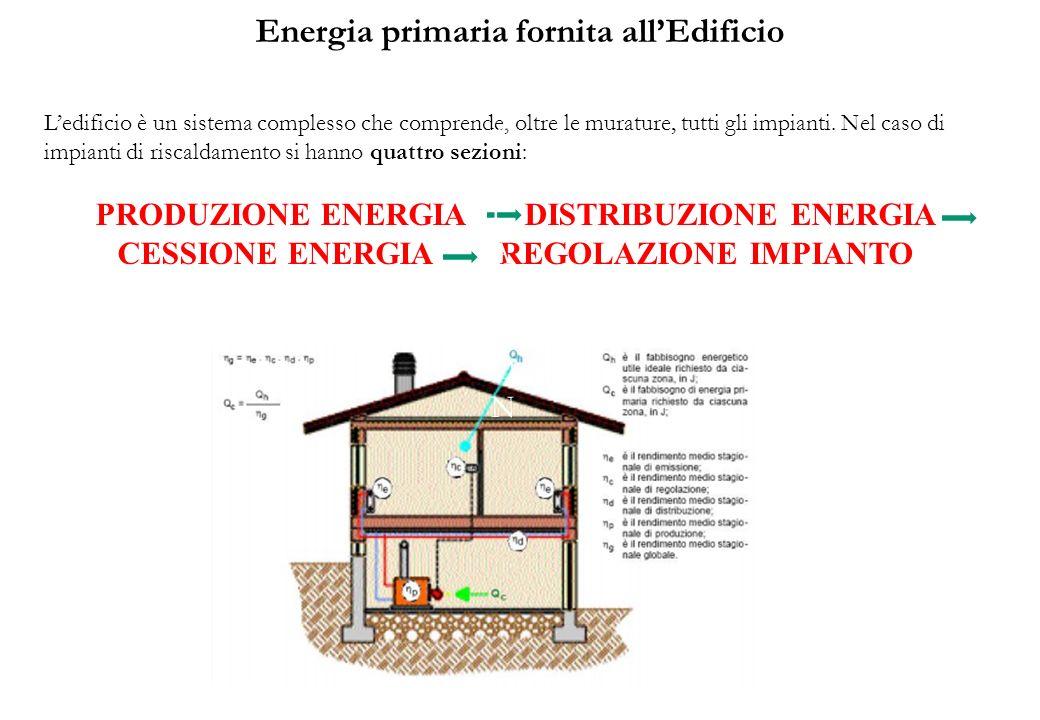 Energia primaria fornita allEdificio Ledificio è un sistema complesso che comprende, oltre le murature, tutti gli impianti.