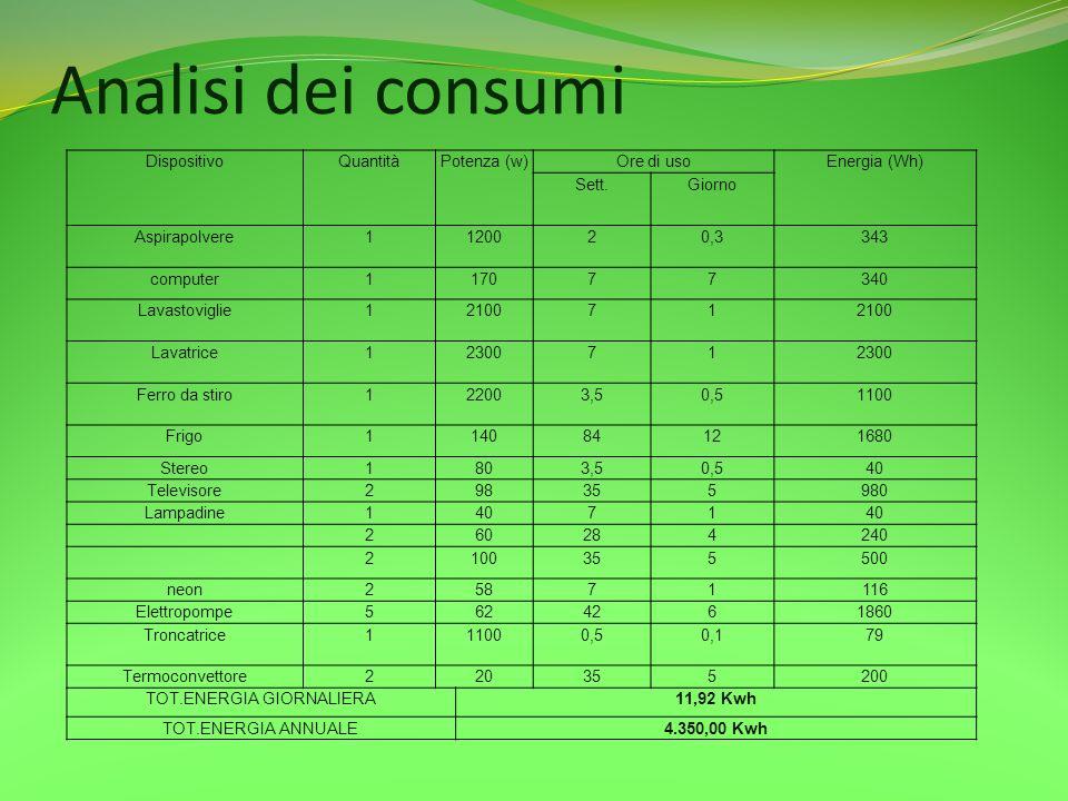 Analisi dei consumi DispositivoQuantitàPotenza (w)Ore di usoEnergia (Wh) Sett.Giorno Aspirapolvere1120020,3343 computer117077340 Lavastoviglie1210071