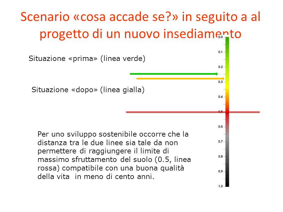 Scenario «cosa accade se?» in seguito a al progetto di un nuovo insediamento Situazione «prima» (linea verde) Situazione «dopo» (linea gialla) Per uno