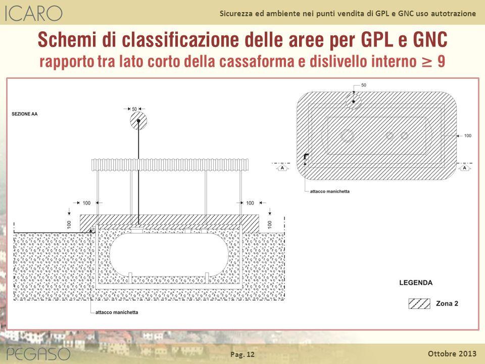 Pag. 12 Ottobre 2013 Sicurezza ed ambiente nei punti vendita di GPL e GNC uso autotrazione Schemi di classificazione delle aree per GPL e GNC rapporto