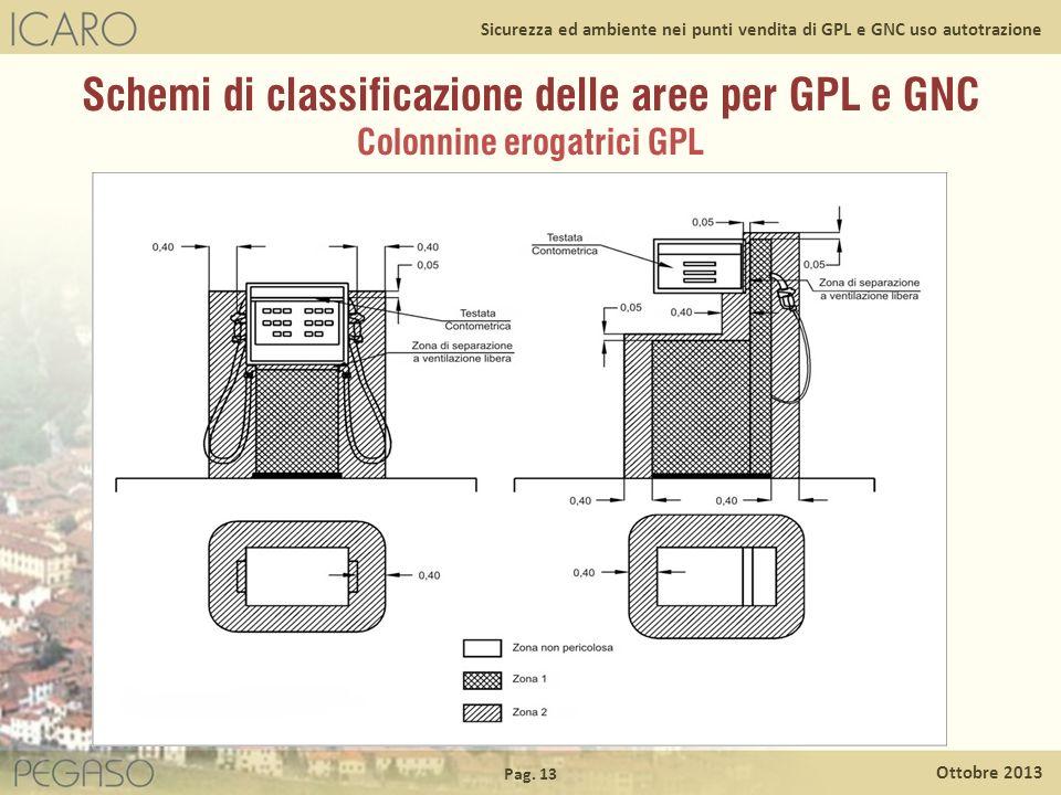 Pag. 13 Ottobre 2013 Sicurezza ed ambiente nei punti vendita di GPL e GNC uso autotrazione Schemi di classificazione delle aree per GPL e GNC Colonnin