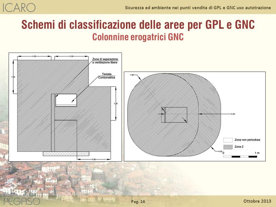 Pag. 14 Ottobre 2013 Sicurezza ed ambiente nei punti vendita di GPL e GNC uso autotrazione Schemi di classificazione delle aree per GPL e GNC Colonnin