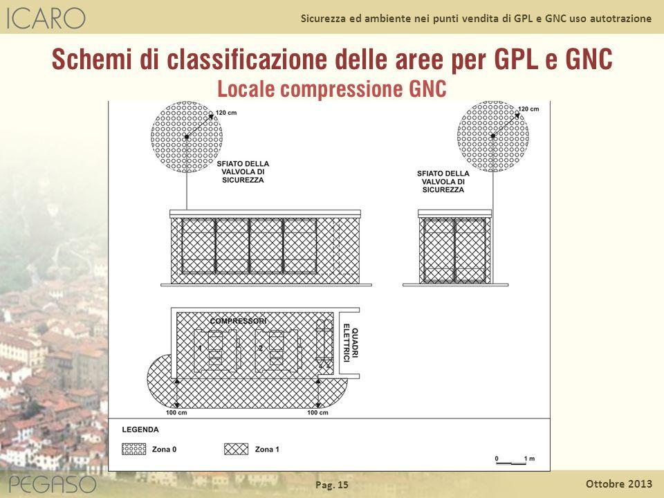 Pag. 15 Ottobre 2013 Sicurezza ed ambiente nei punti vendita di GPL e GNC uso autotrazione Schemi di classificazione delle aree per GPL e GNC Locale c