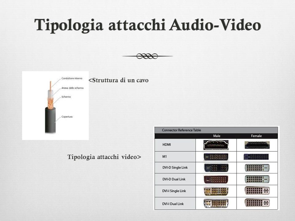 Tipologia attacchi Audio-VideoTipologia attacchi Audio-Video <Struttura di un cavo Tipologia attacchi video>