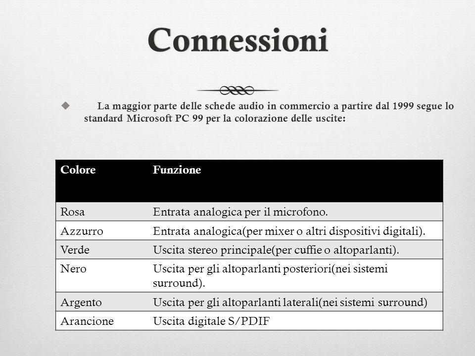 Connessioni La maggior parte delle schede audio in commercio a partire dal 1999 segue lo standard Microsoft PC 99 per la colorazione delle uscite: Col