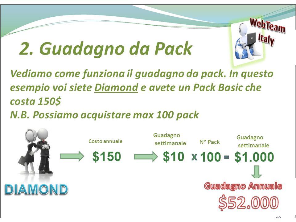 Pack pubblicitari AGN Costo annuale