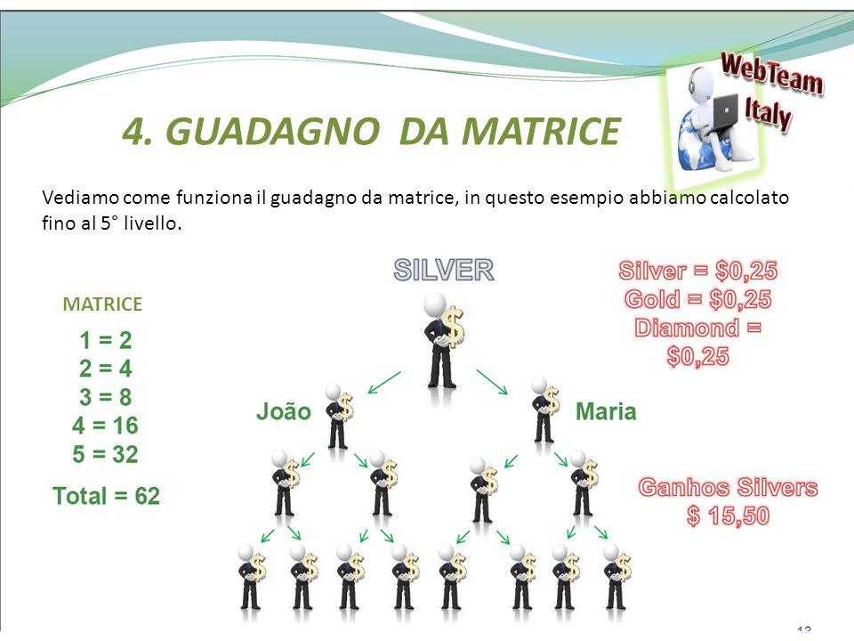 4. GUADAGNO DA MATRICE Vediamo come funziona il guadagno da matrice, in questo esempio abbiamo calcolato fino al 5° livello. MATRICE