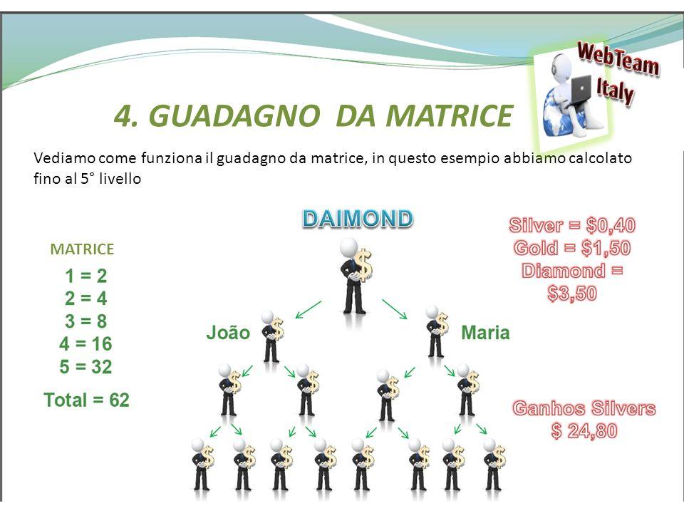 4. GUADAGNO DA MATRICE Vediamo come funziona il guadagno da matrice, in questo esempio abbiamo calcolato fino al 5° livello MATRICE