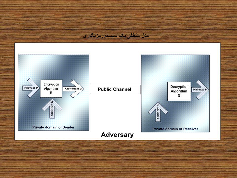 مدل منطقی یک سیستم رمزنگاری