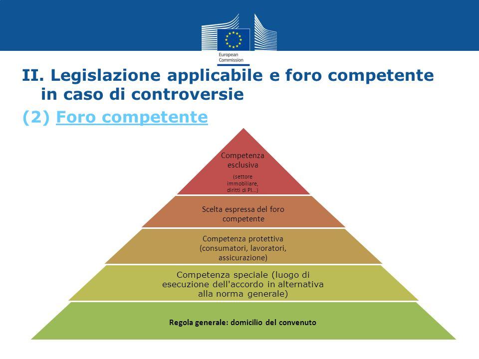 II. Legislazione applicabile e foro competente in caso di controversie Competenza esclusiva (settore immobiliare, diritti di PI...) Scelta espressa de