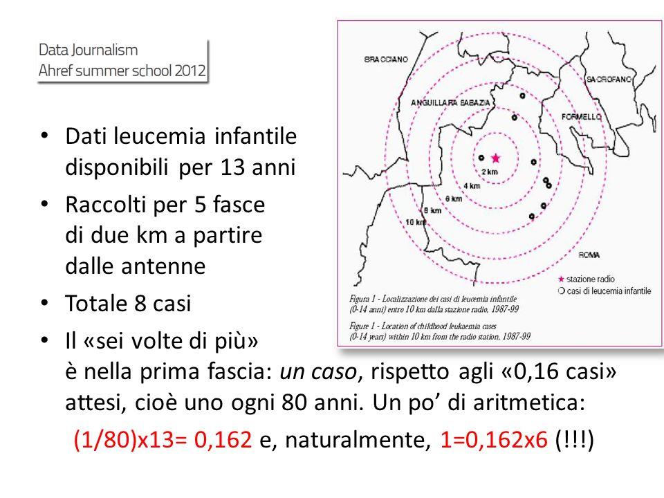 Dati leucemia infantile disponibili per 13 anni Raccolti per 5 fasce di due km a partire dalle antenne Totale 8 casi Il «sei volte di più» è nella pri
