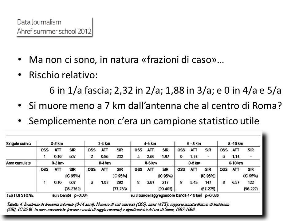 Ma non ci sono, in natura «frazioni di caso»… Rischio relativo: 6 in 1/a fascia; 2,32 in 2/a; 1,88 in 3/a; e 0 in 4/a e 5/a Si muore meno a 7 km dalla