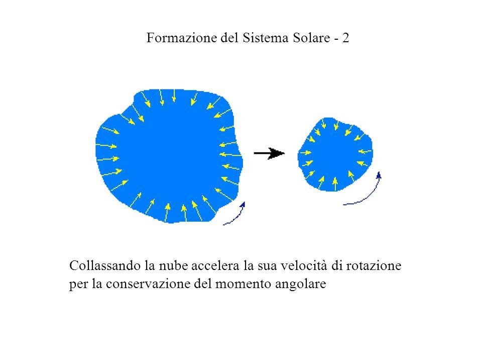Formazione del Sistema Solare - 2 Collassando la nube accelera la sua velocità di rotazione per la conservazione del momento angolare