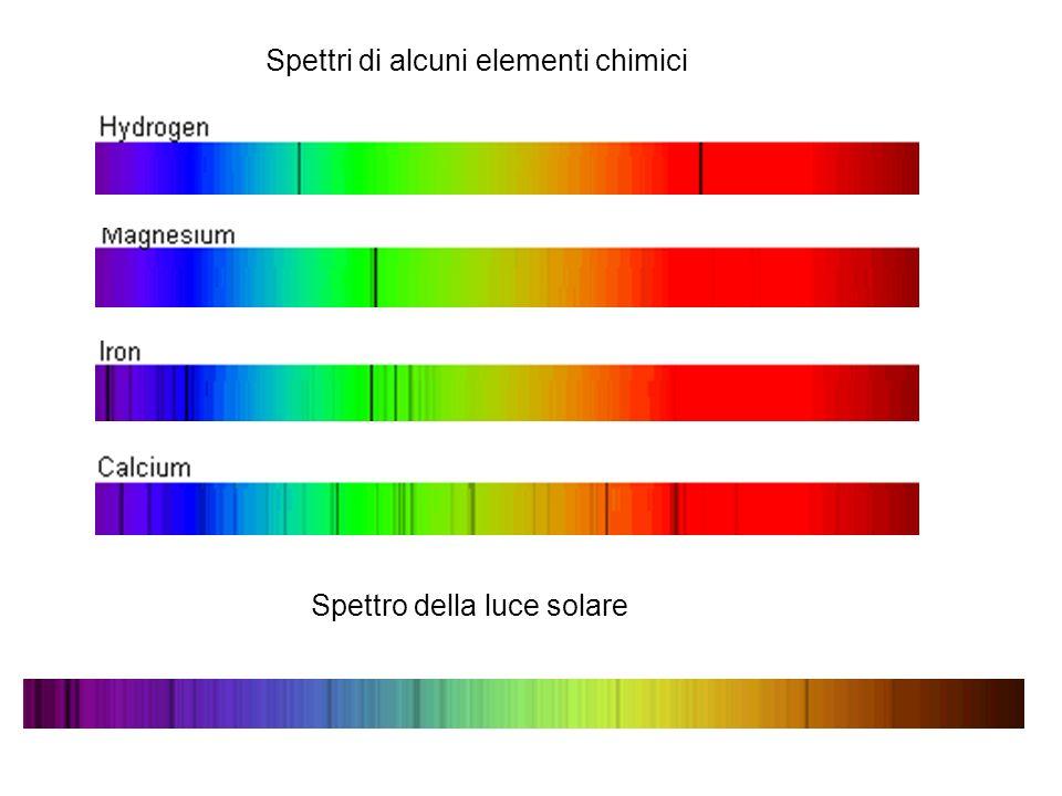 Spettri di alcuni elementi chimici Spettro della luce solare