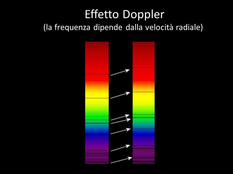 Effetto Doppler (la frequenza dipende dalla velocità radiale)
