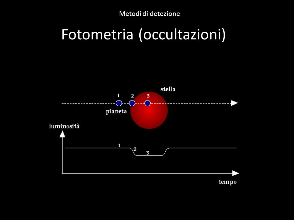 Fotometria (occultazioni)