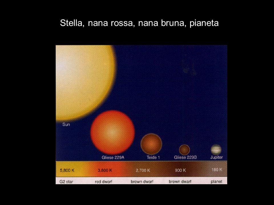 Fotometria: aspetti quantitativi La variazione di luminosità della stella: 1)dipende dal diametro del pianeta (non dalla massa) 2)non dipende dalla distanza del pianeta dalla stella 3)non dipende dalla distanza della stella da noi (ma …) 4)suggerisce linclinazione dellorbita