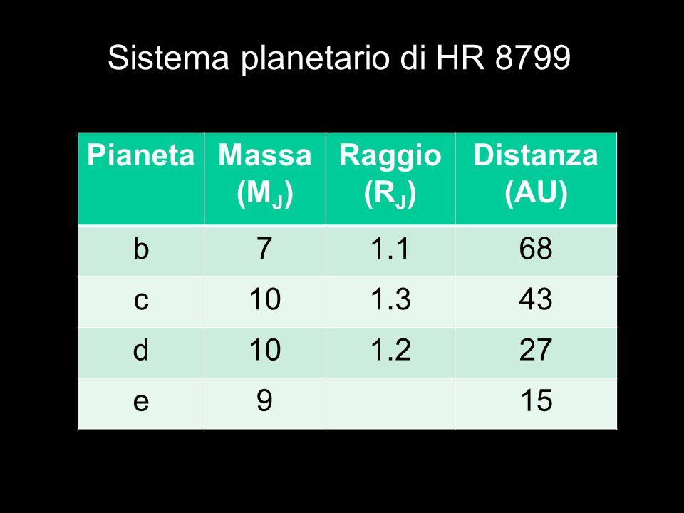 Sistema planetario di HR 8799 PianetaMassa (M J ) Raggio (R J ) Distanza (AU) b71.168 c101.343 d101.227 e915