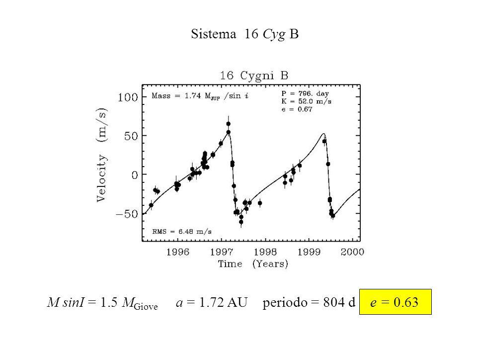 Sistema 16 Cyg B M sinI = 1.5 M Giove a = 1.72 AU periodo = 804 d e = 0.63