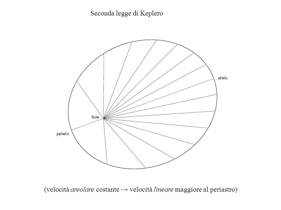 Seconda legge di Keplero (velocità areolare costante velocità lineare maggiore al periastro)