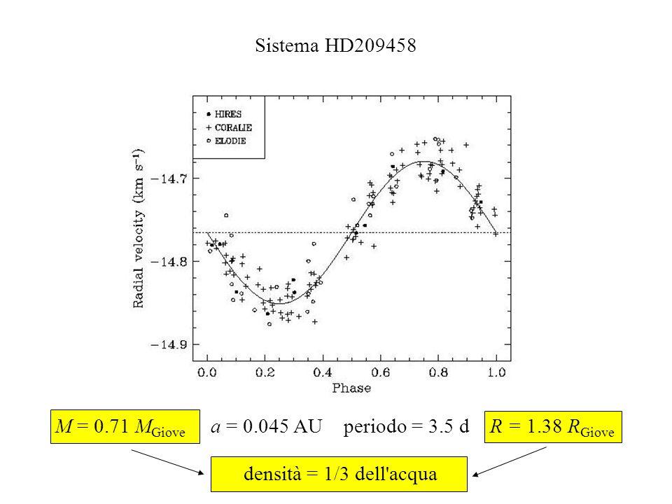 densità = 1/3 dell'acqua Sistema HD209458 M = 0.71 M Giove a = 0.045 AU periodo = 3.5 d R = 1.38 R Giove