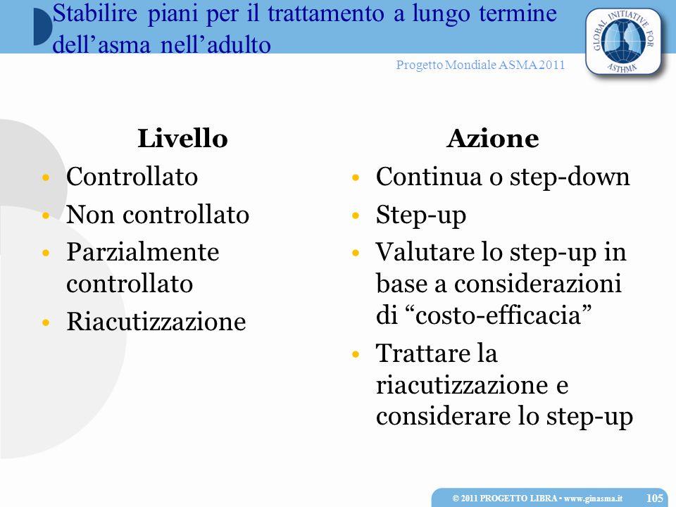 Progetto Mondiale ASMA 2011 Stabilire piani per il trattamento a lungo termine dellasma nelladulto Livello Controllato Non controllato Parzialmente co
