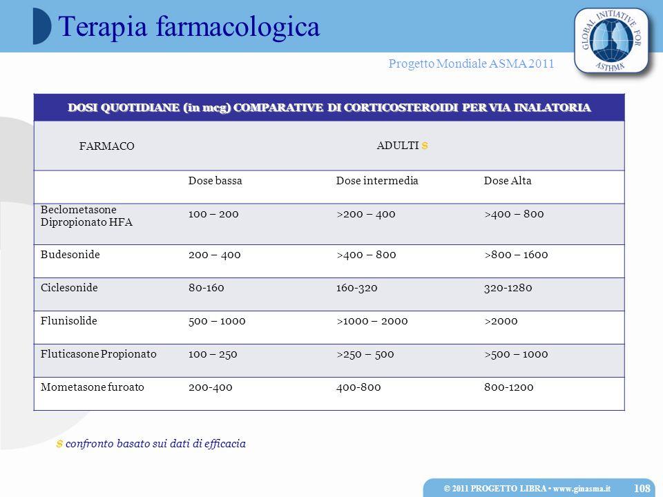Progetto Mondiale ASMA 2011 Terapia farmacologica DOSI QUOTIDIANE (in mcg) COMPARATIVE DI CORTICOSTEROIDI PER VIA INALATORIA FARMACOADULTI $ Dose bass