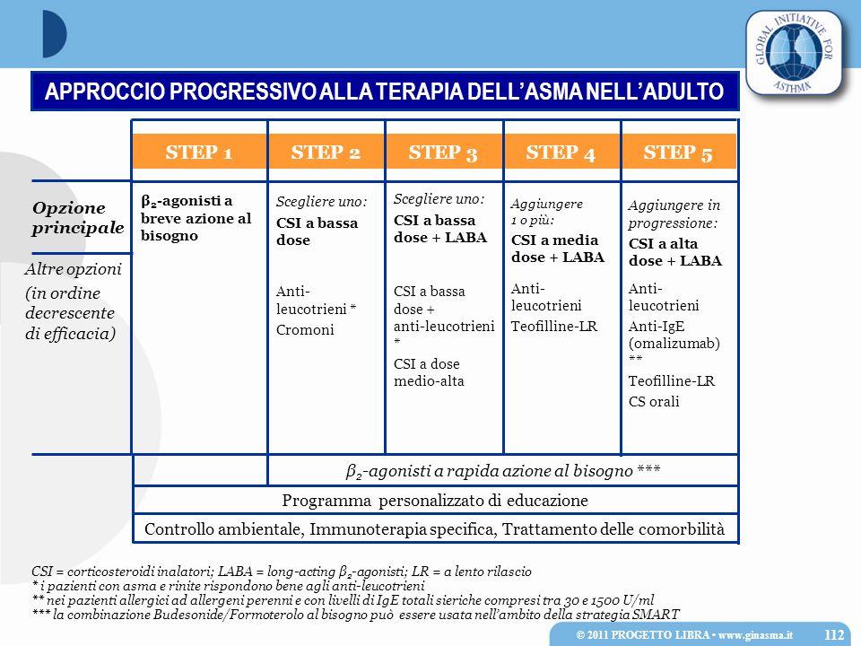 Progetto Mondiale ASMA 2011 CSI = corticosteroidi inalatori; LABA = long-acting β 2 -agonisti; LR = a lento rilascio * i pazienti con asma e rinite ri