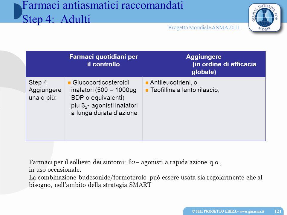 Progetto Mondiale ASMA 2011 Farmaci quotidiani per il controllo Aggiungere (in ordine di efficacia globale) Step 4 Aggiungere una o più: Glucocorticos