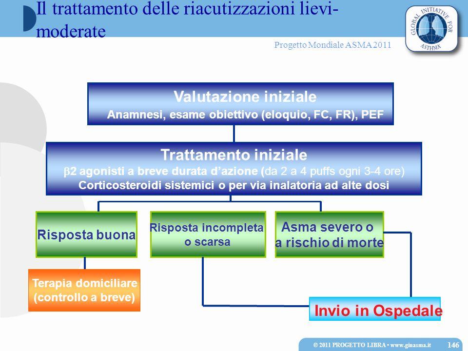 Progetto Mondiale ASMA 2011 Valutazione iniziale Anamnesi, esame obiettivo (eloquio, FC, FR), PEF Asma severo o a rischio di morte Trattamento inizial