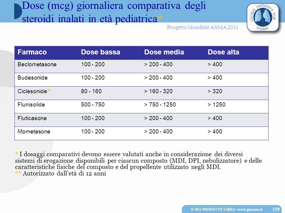 Progetto Mondiale ASMA 2011 FarmacoDose bassaDose mediaDose alta Beclometasone100 - 200> 200 - 400> 400 Budesonide100 - 200> 200 - 400> 400 Ciclesonid