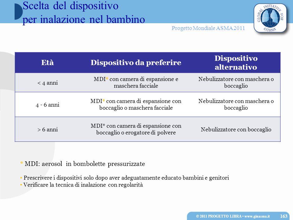 Progetto Mondiale ASMA 2011 * MDI: aerosol in bombolette pressurizzate Prescrivere i dispositivi solo dopo aver adeguatamente educato bambini e genito